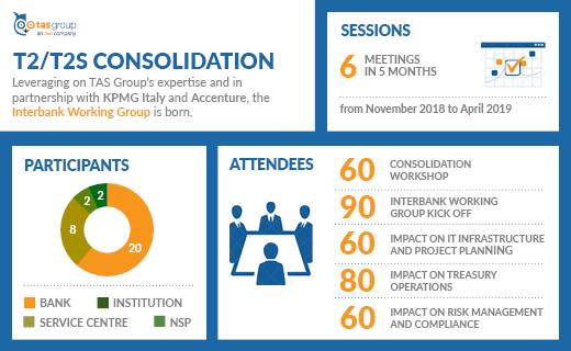 T2/T2S Consolidation Infographic EN